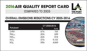 2016 Air Quality Report Card
